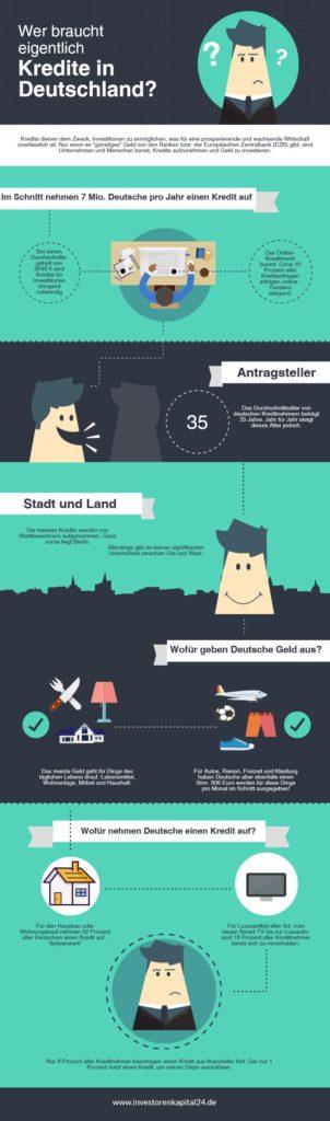 Infografik über Nutzung von Krediten